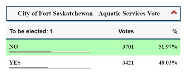 Graph of Unofficial Aquatic Services Vote results