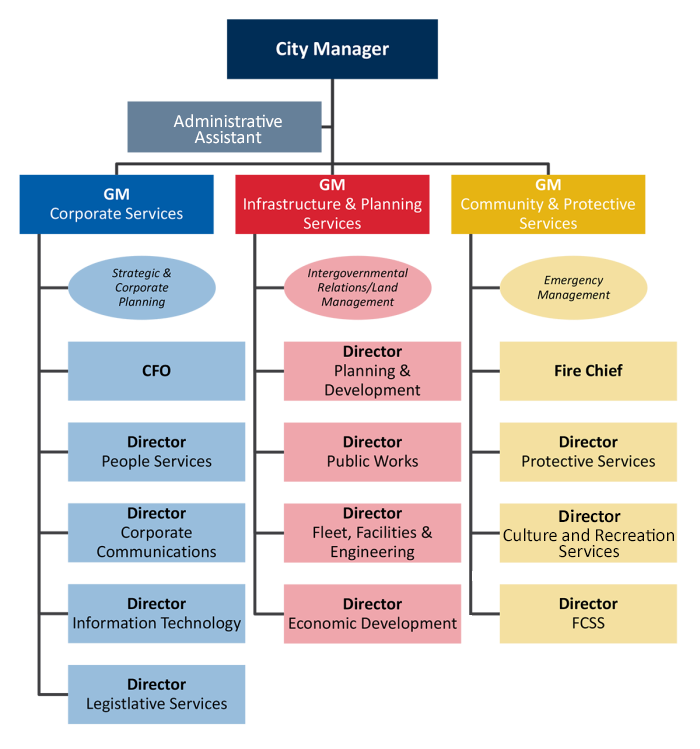 City of Fort Saskatchewan organization structure chart